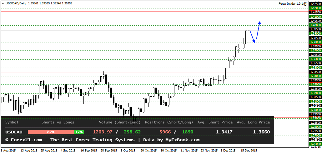USDCADDaily 18122015