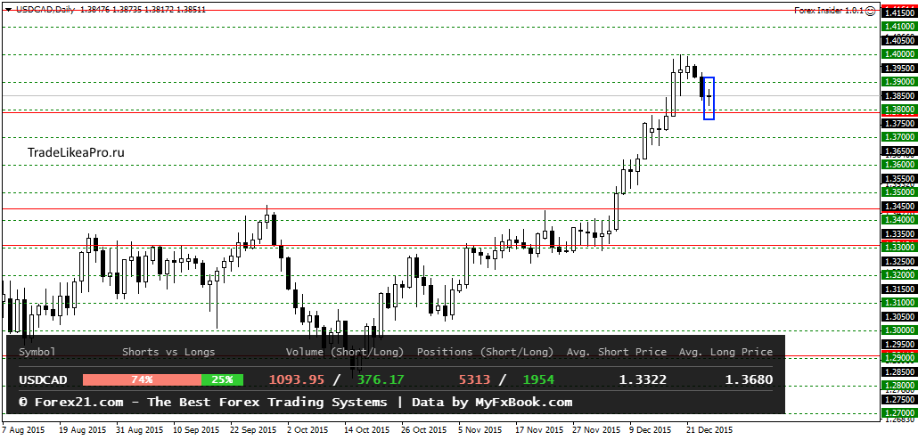 USDCADDaily 25122015