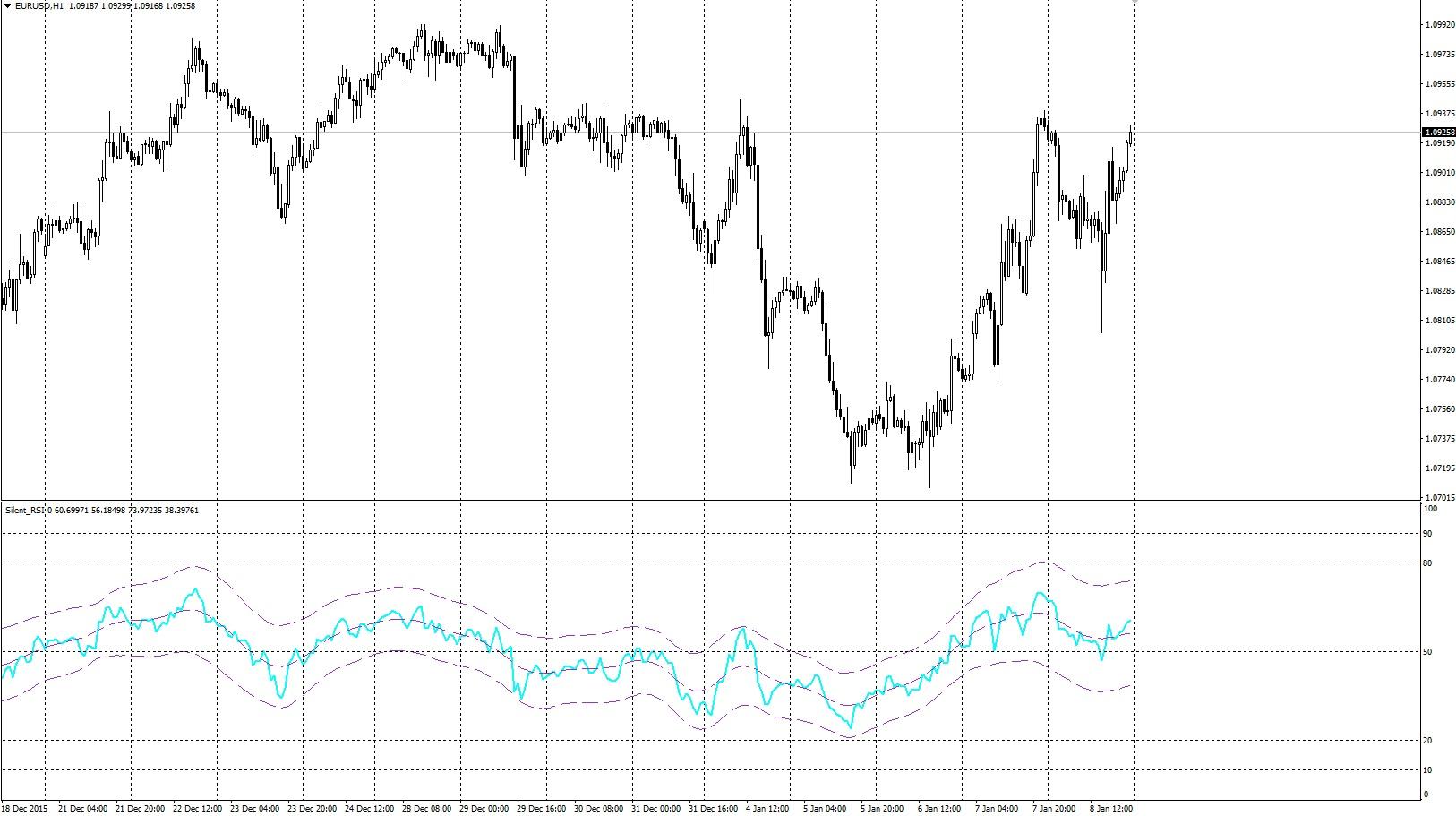 Индикатор rsi для форекс на минутных тайм фреймах online forex trading philippines
