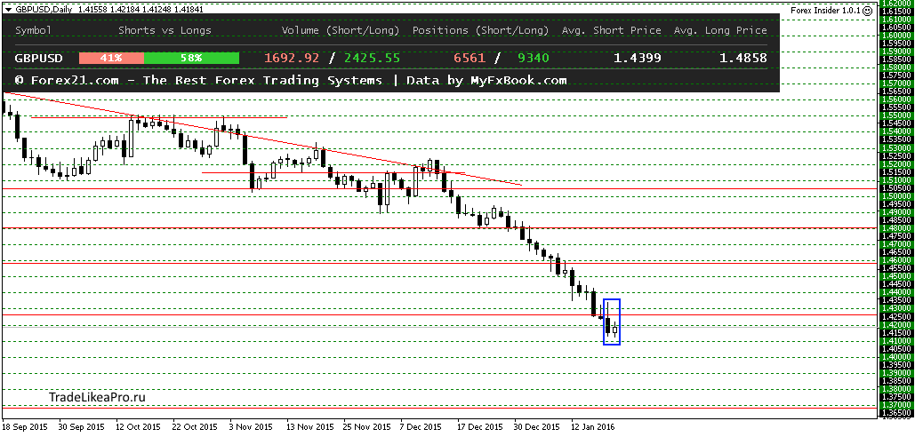 GBPUSDDaily 21012016