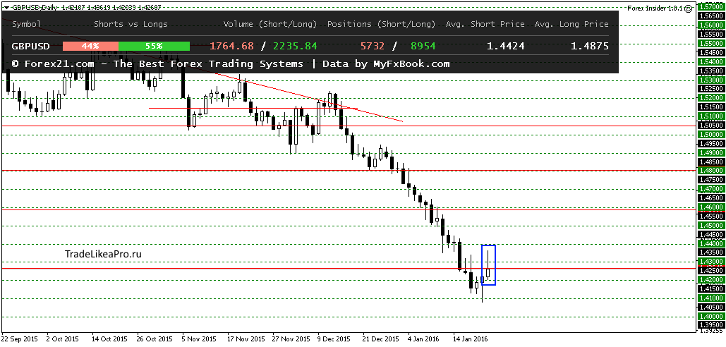 GBPUSDDaily 25012016