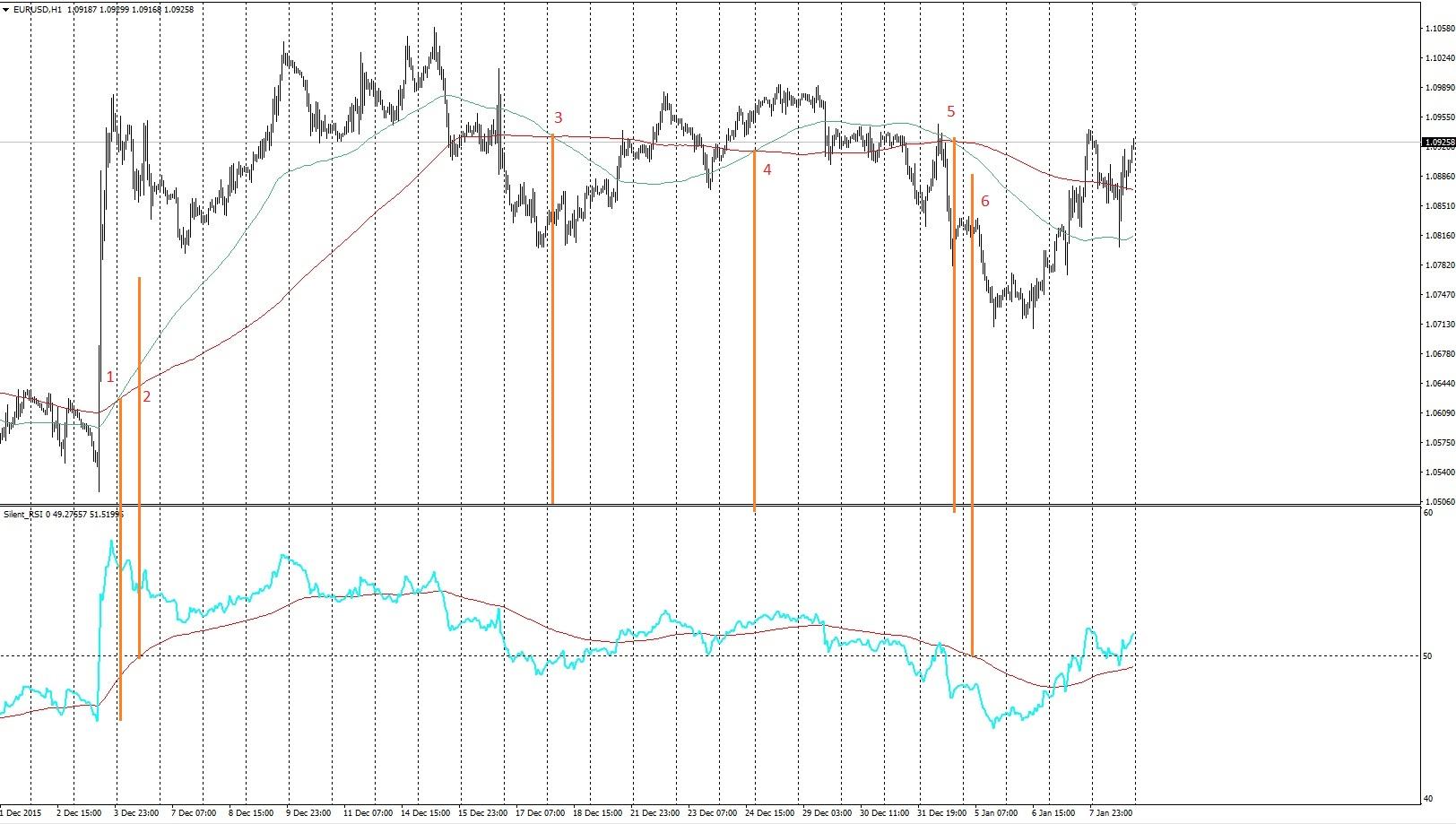 Как определить тренд с помощью индикатора RSI 2