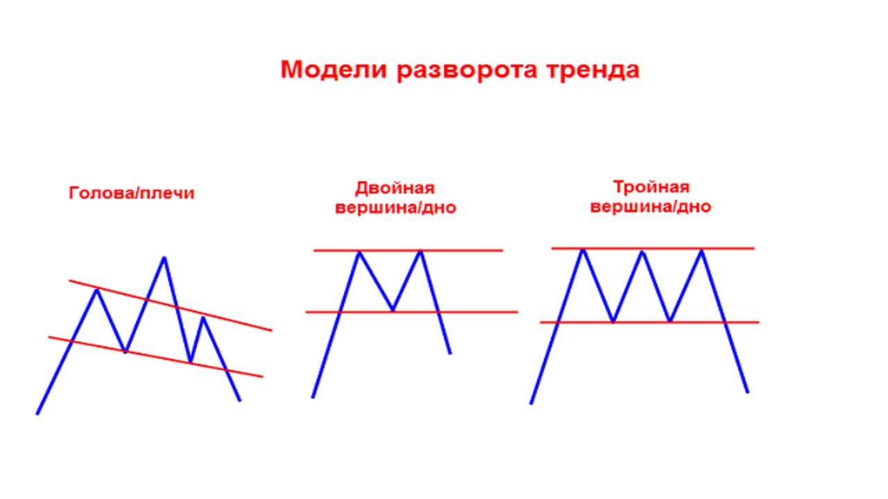 Модели разворота тренда. Технический анализ.