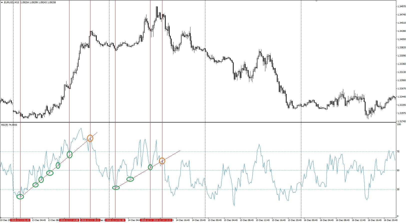 Пример трендовых линий