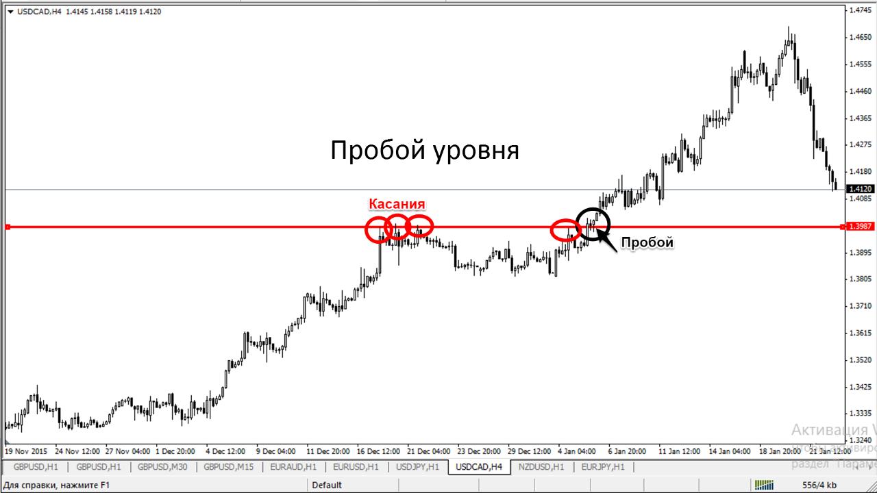 Пробой уровня. Технический анализ. httptradelikeapro.ru