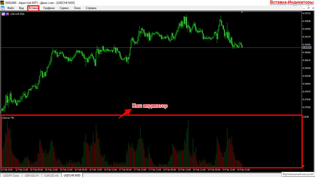 Меню-Вставка-Индикаторы-накладываем индикатор Vlumes на график в Mt5