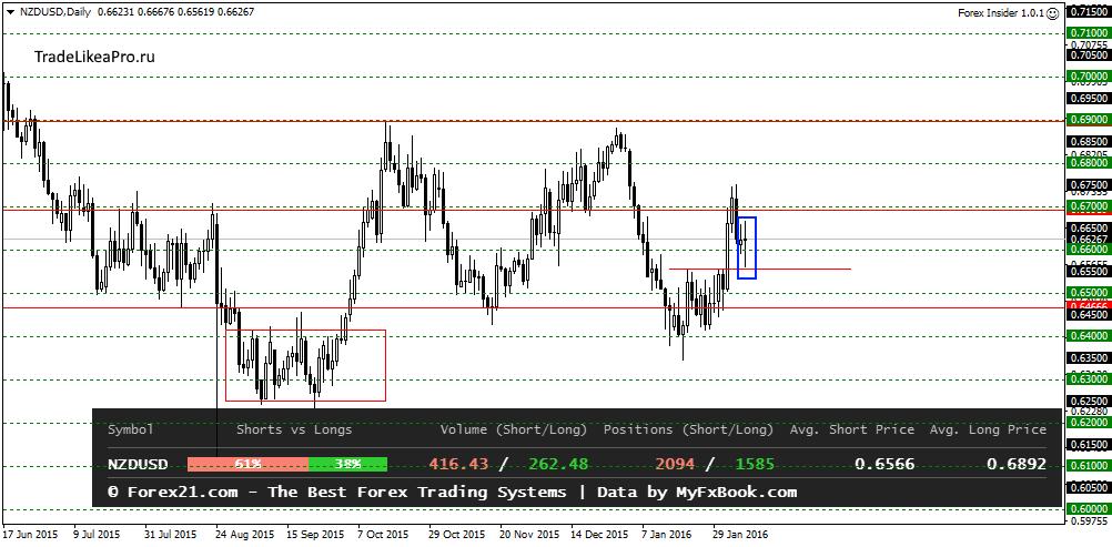 Forex trading kya hai