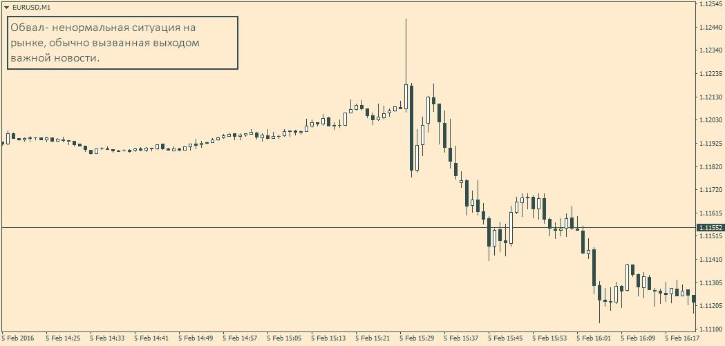 Обвал цен на рынке