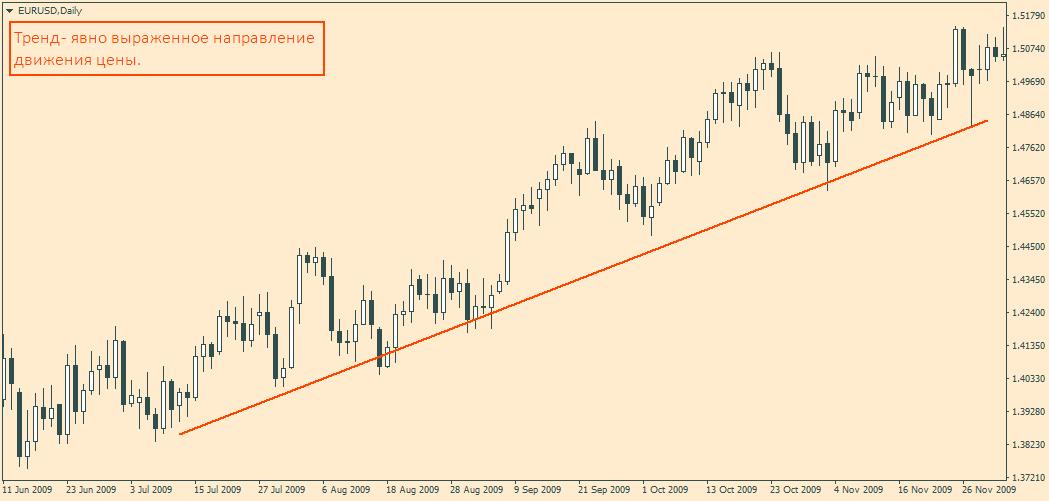 Тренд на рынке
