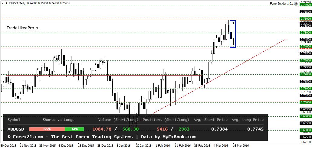 Ежедневные обзоры рынка форекс цены на металлы на мировых рынках