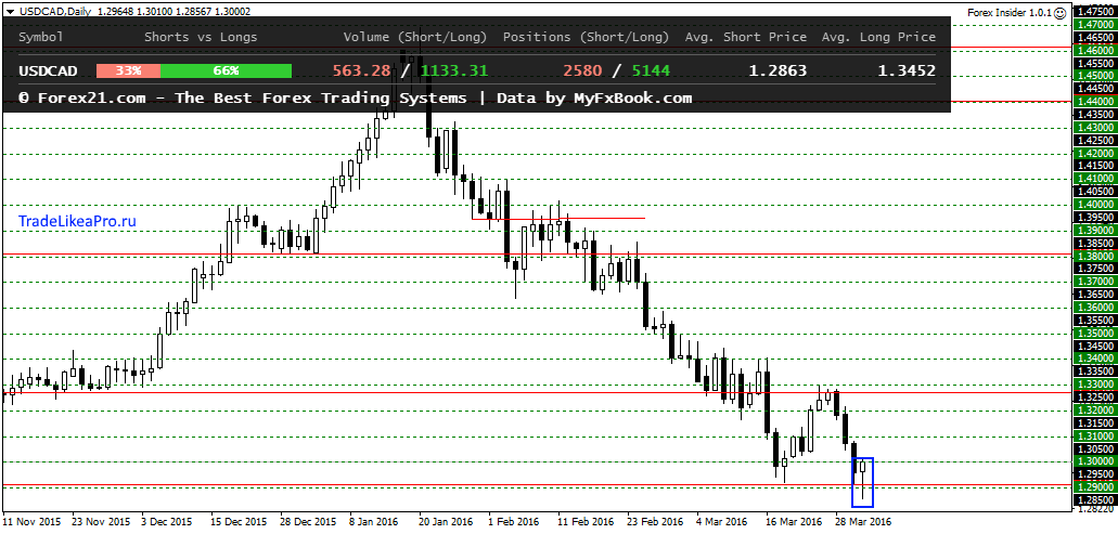 USDCADDaily 1042016