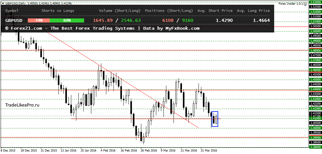 Forex анализ валютного рынка instaforex europe