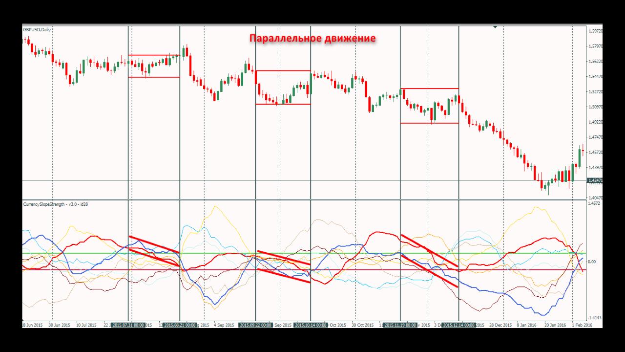 Сигналы 1(Параллельное движение) индикатора Currency Slope Strength