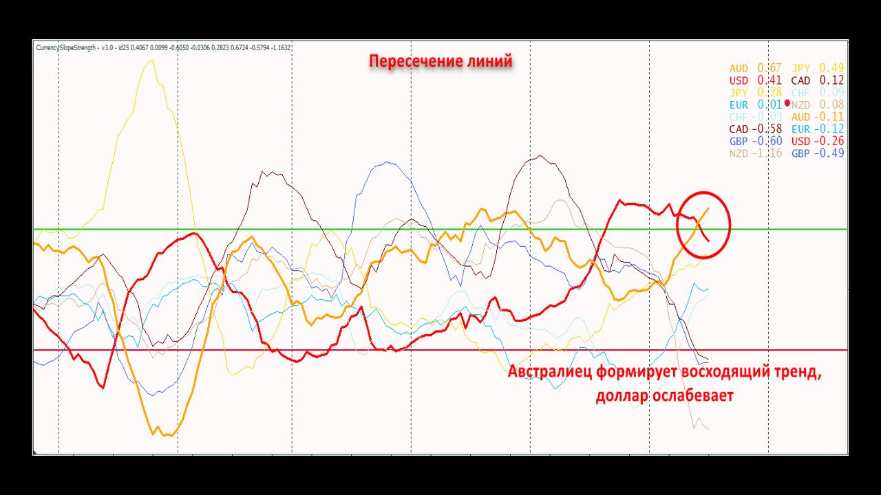 Сигналы 3(Пересечение линий) индикатора Currency Slope Strength