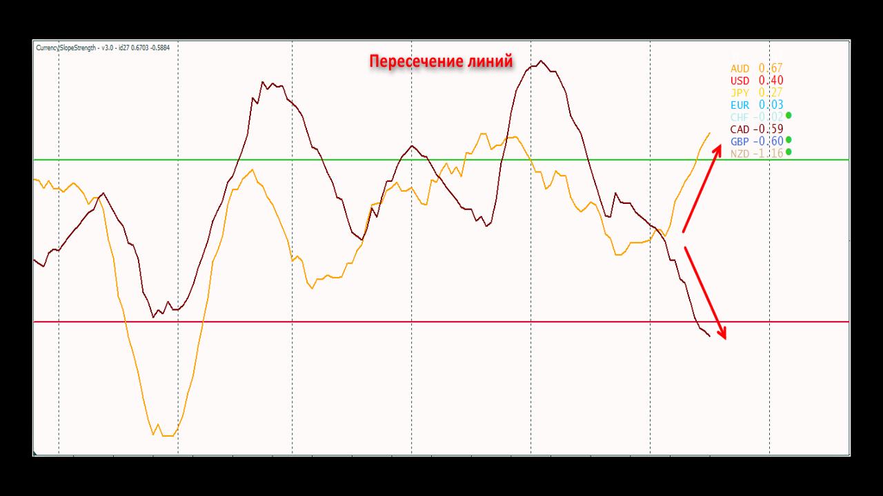 Сигналы 4(Пересечение линий) индикатора Currency Slope Strength