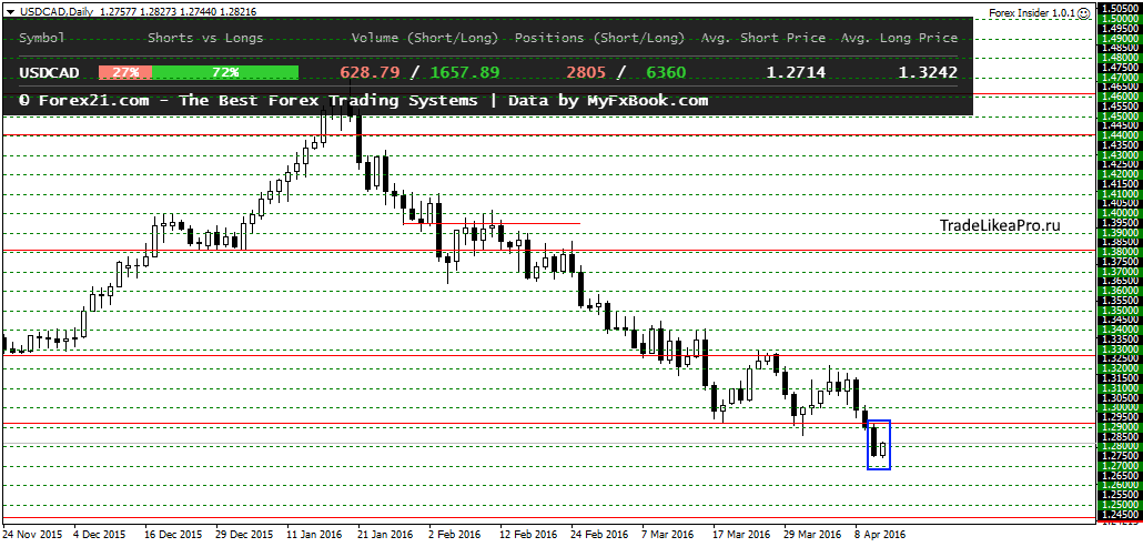 USDCADDaily 14062016
