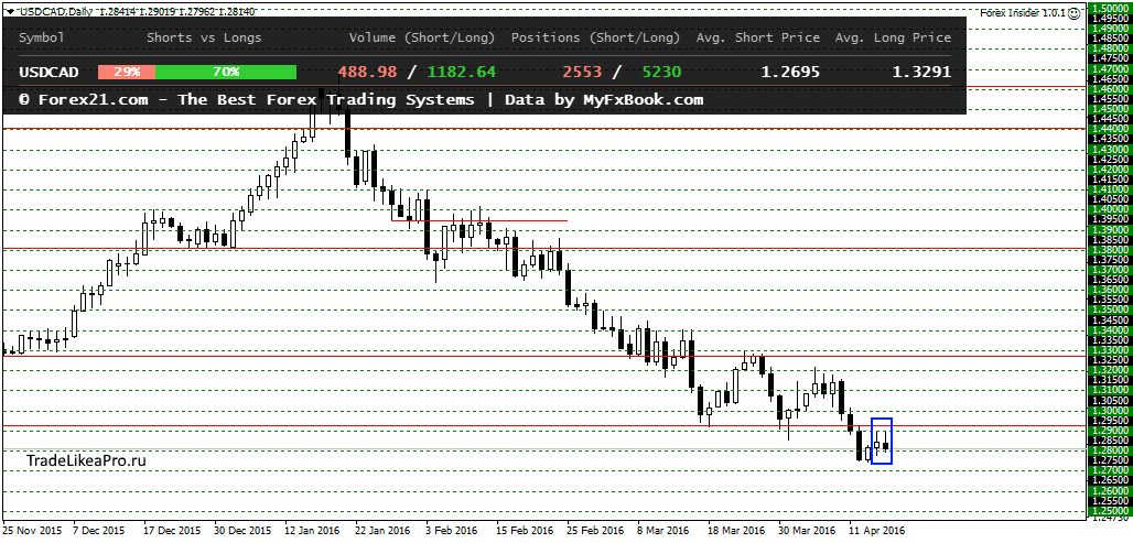 USDCADDaily 18042016