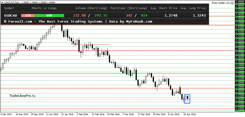 USDCADDaily 25042016