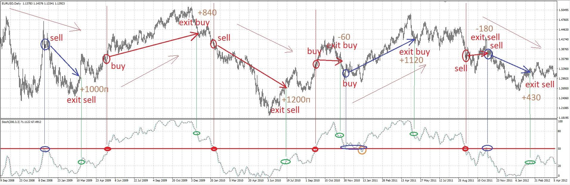 Форекс индикатор перекупленности для 4h forex euro aud