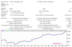 Mind the Gap 3.0 2007 2016 EURUSD lot 0.1