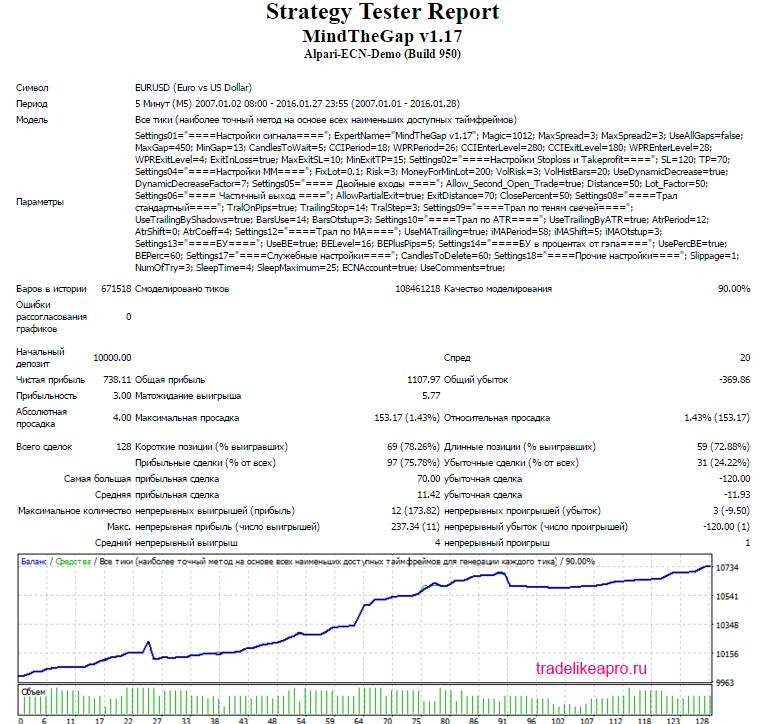 MindTheGap EURUSD 2007 2016 lot 0.1