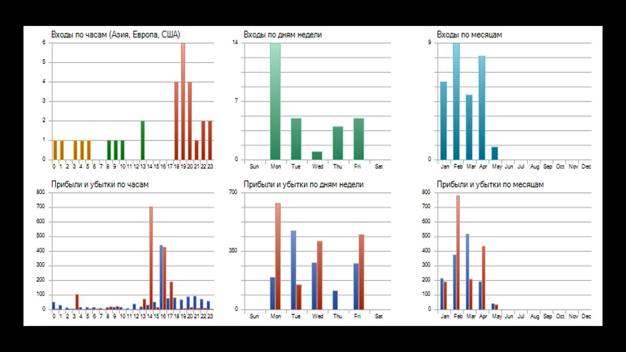 Отчет результатов тестирования стратегии в тестере стратегий MT5