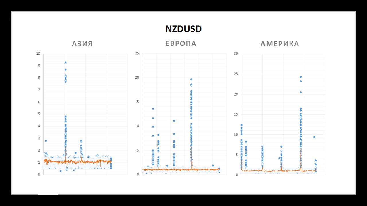 Синими точками отмечено реальное значение спреда, оранжевой линией – усредненное. По оси ординат 4-значные пункты. 4