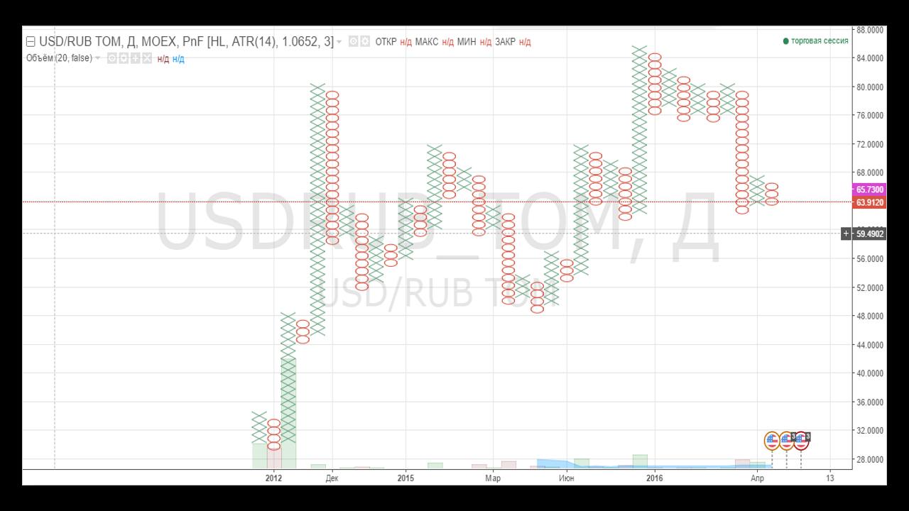 Обзор TradingView. Типы графиков. График крестики-нолики.