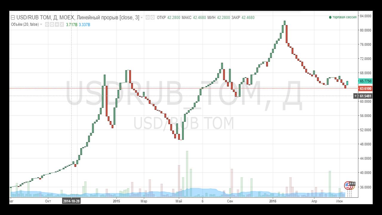 Обзор TradingView. Типы графиков. Ренко 1