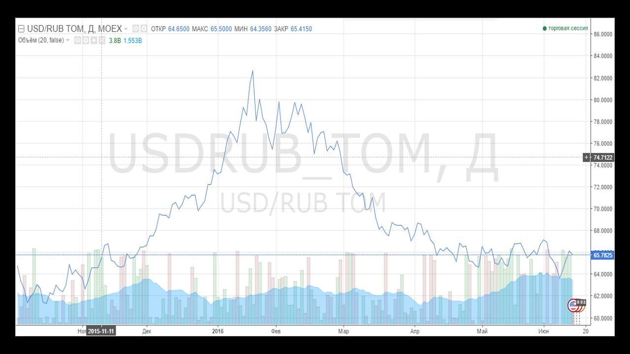 Обзор TradingView. Типы графиков.Традиционный линейный график по ценам закрытия.