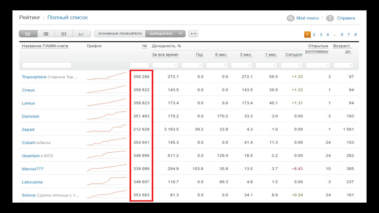 Работает ли теханализ на графиках доходности паммов. Подготовка данных. 1