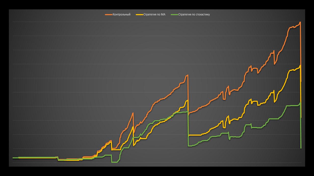 Работает ли теханализ на графиках доходности паммов. Тесты. Управляюший Ahh .