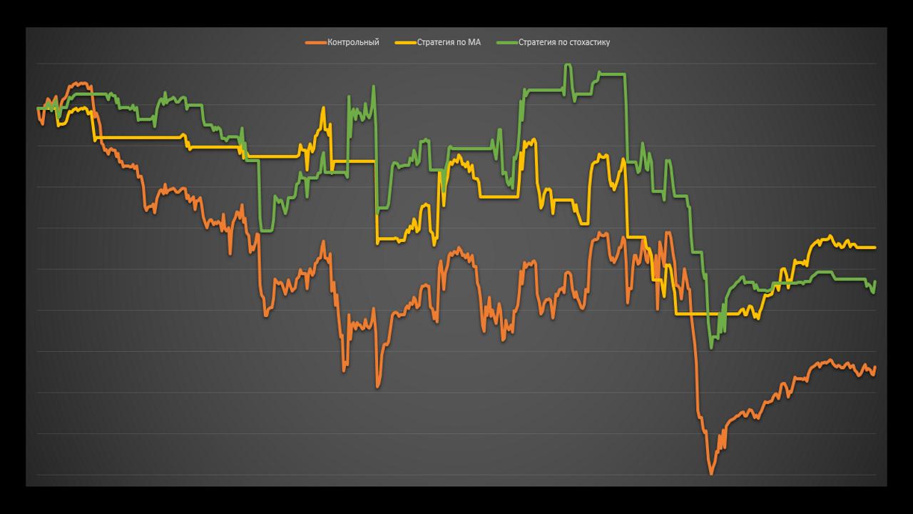 Работает ли теханализ на графиках доходности паммов. Тесты. Управляюший CSForex.