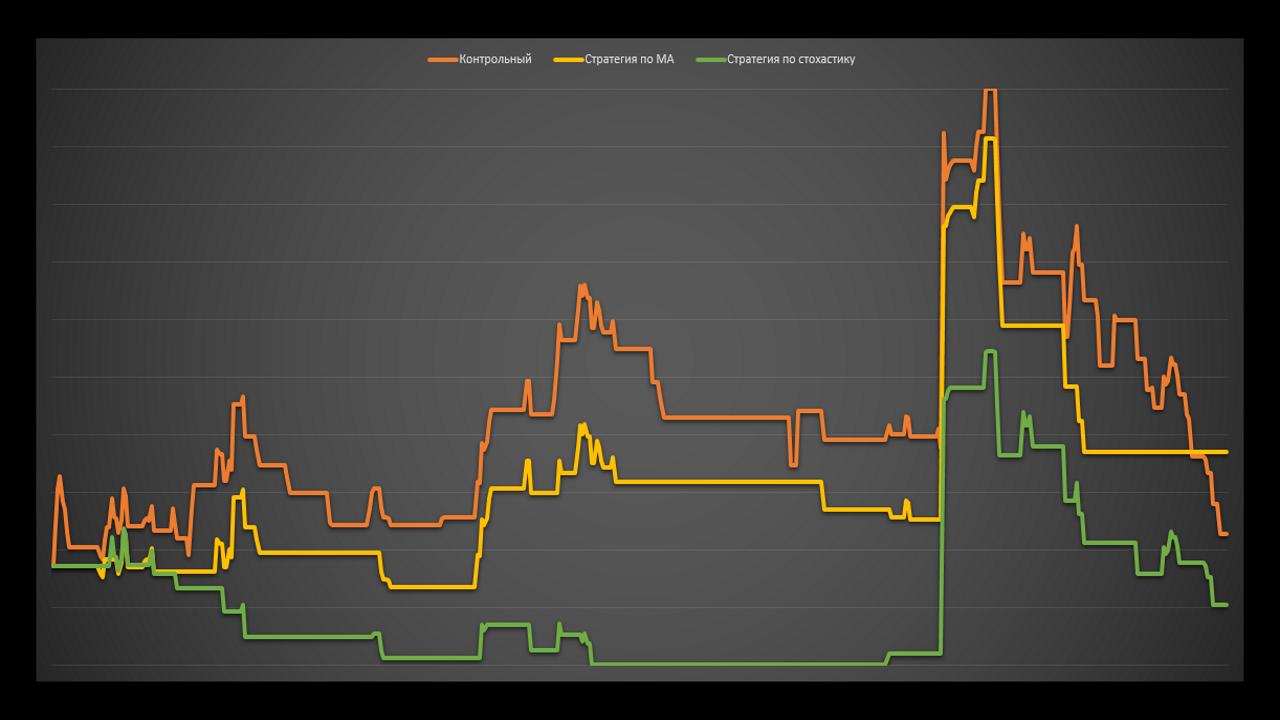 Работает ли теханализ на графиках доходности паммов. Тесты. Управляюший Cuxirezo.