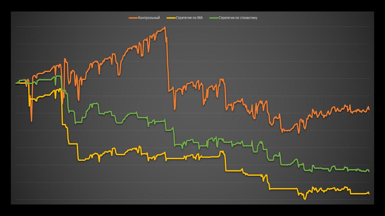 Работает ли теханализ на графиках доходности паммов. Тесты. Управляюший _LowRisk_.