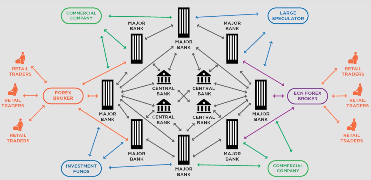 Банки играют на форекс торги форекс онлайн
