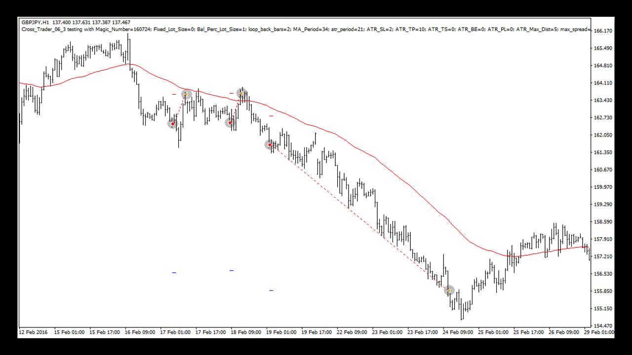 Торговая система Yen Trader. Примеры.