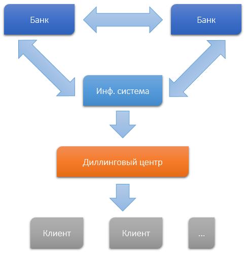 Банки предоставляющие forex обмен валют калуга