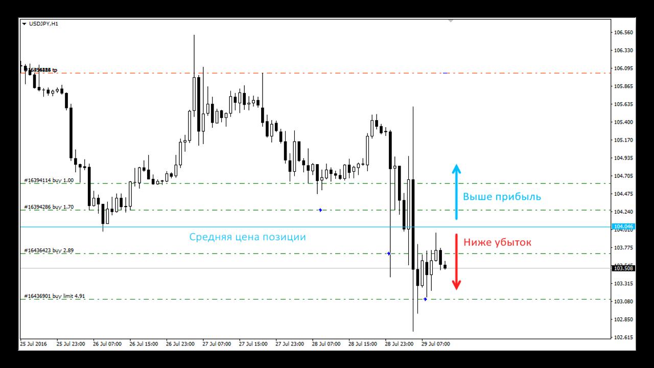 Усреднение позиций форекс новости валютного рынка форекс