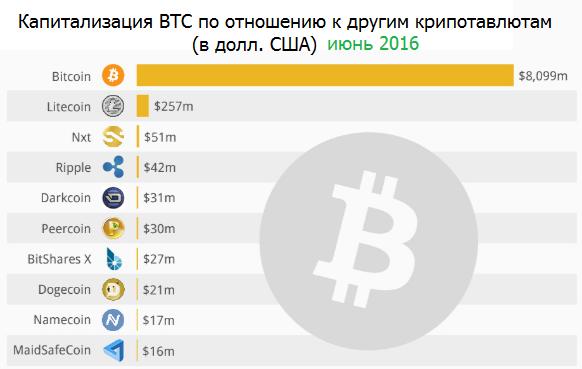 Другие криптовалюты