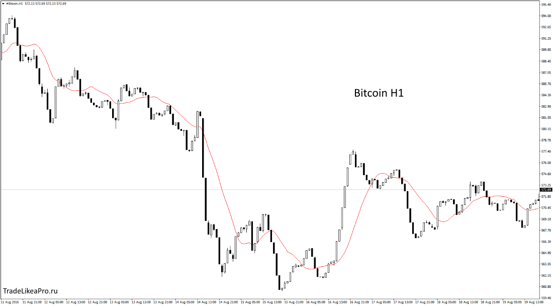 bitcoin-h1-instaforex-group