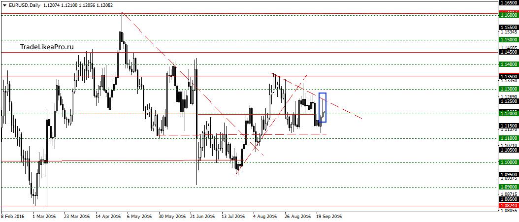 Аналитический прогноз форекс eurusd форекс обвал евро