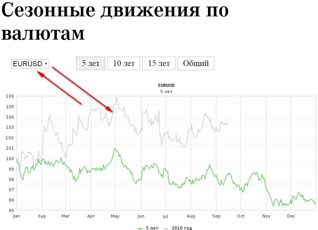 как цена преобразуется в графики на форекс