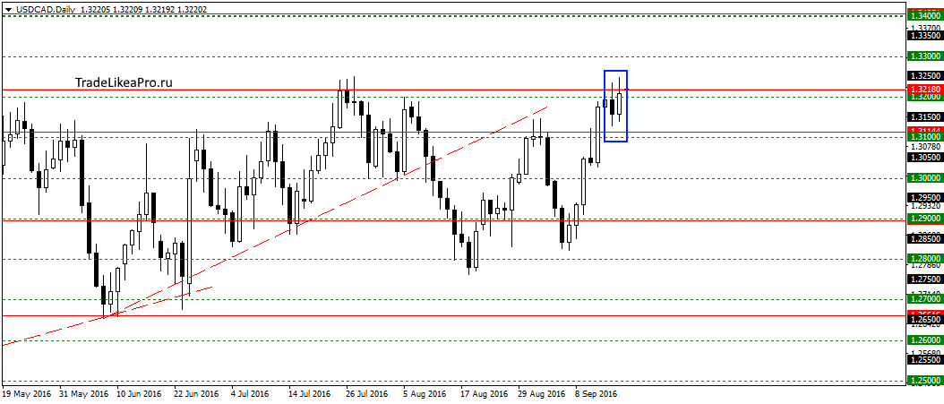 usdcaddaily-19092016