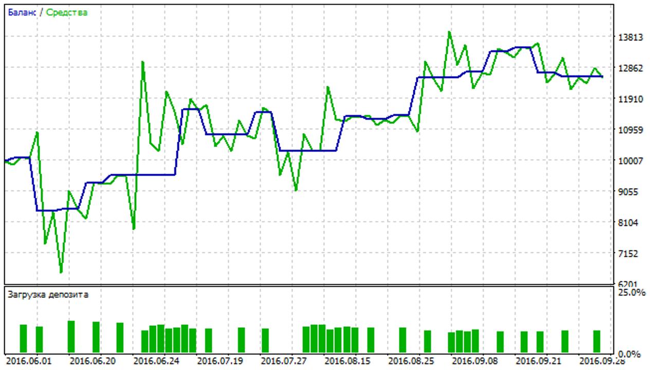 MQL5: Пишем индикатор и советник на основе Индекса Корреляции