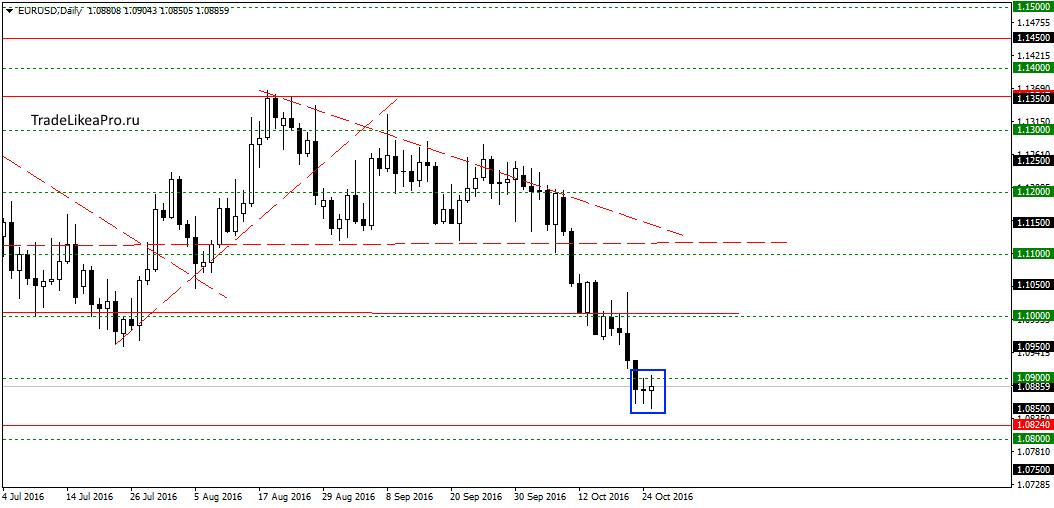 Композитный уровень форекс торговля на бирже форест воронеж