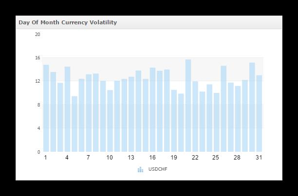 kak-torgovat-usdchf-volatilnost