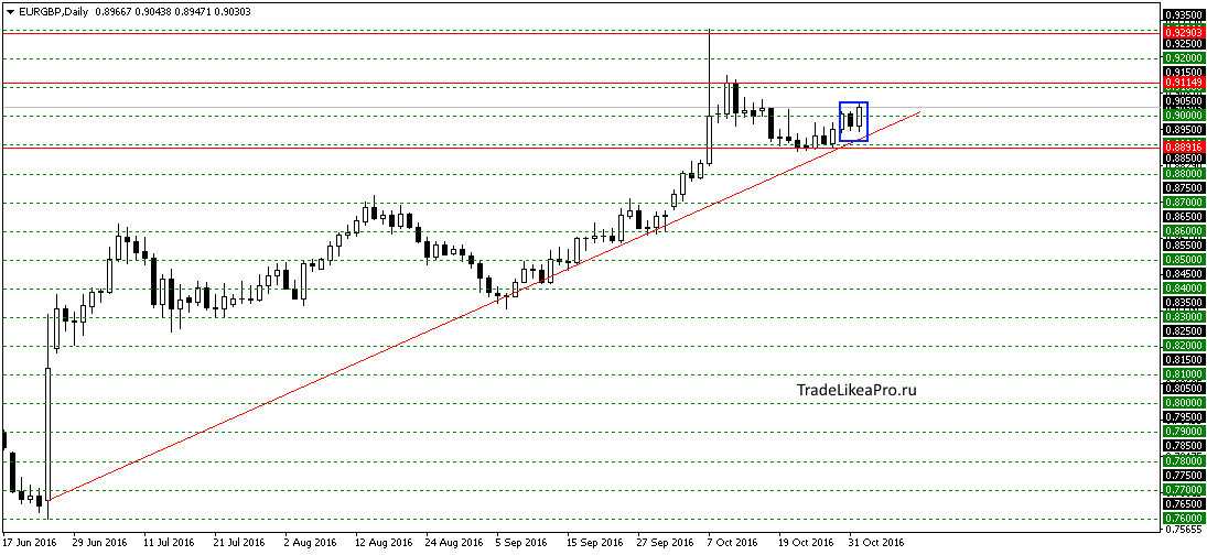eurgbpdaily-2112016