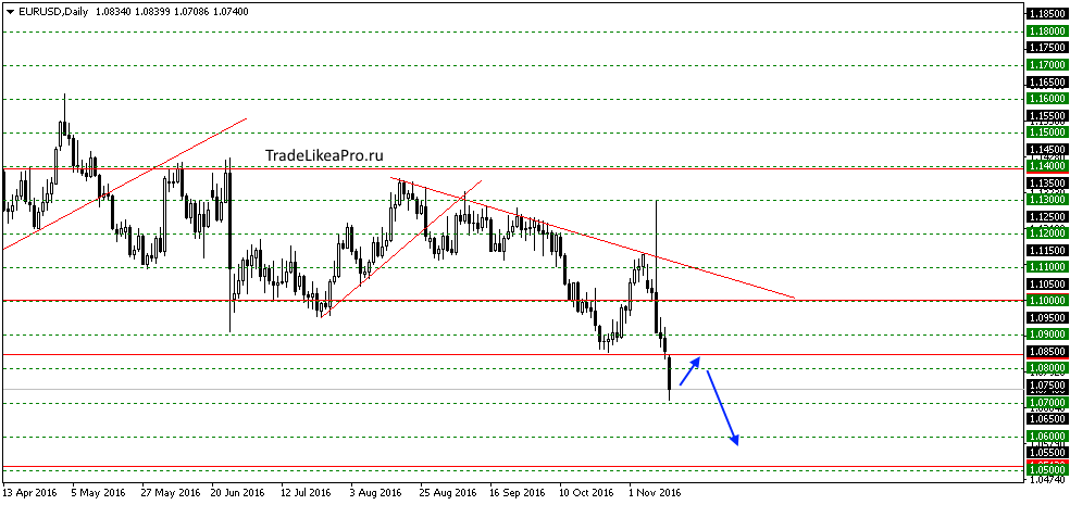 eurusddaily-15112016