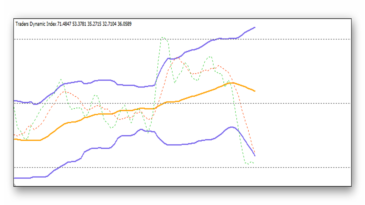 indikator-traders-dynamic-index-tdi-printsip-rabotyi-2